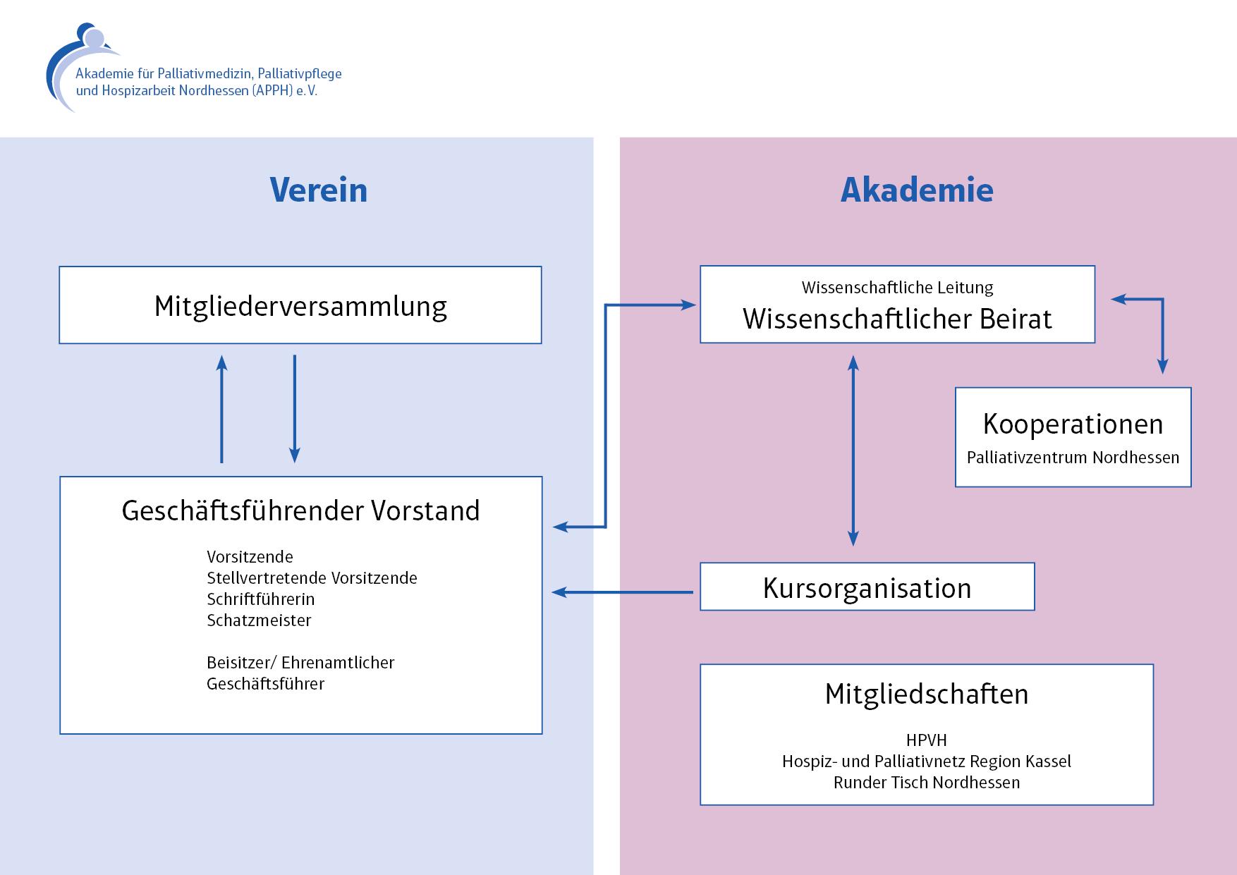 Organigramm APPH Nordhessen